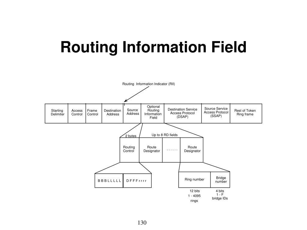 Routing  Information Indicator (RII)