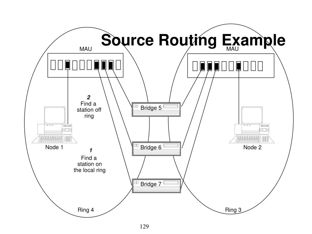 Source Routing Example