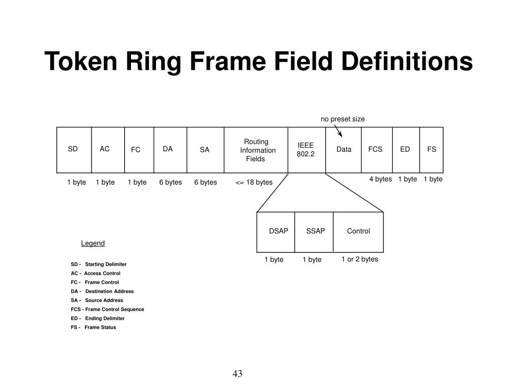 Token Ring Frame Field Definitions