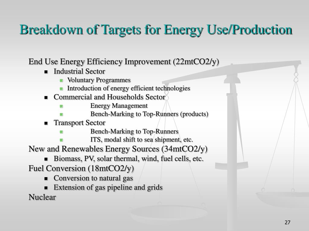 Breakdown of Targets for Energy Use/Production