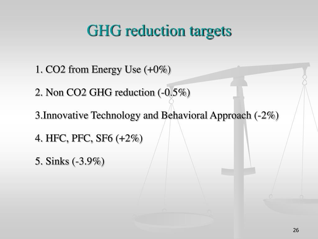 GHG reduction targets