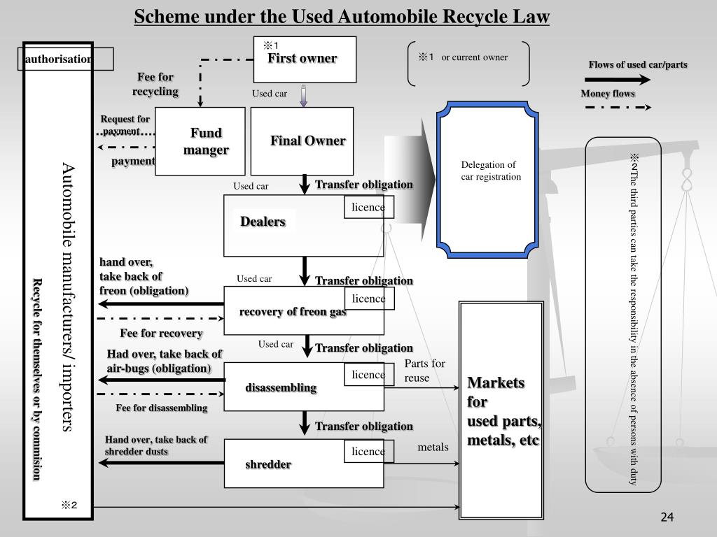 Scheme under the Used Automobile Recycle Law