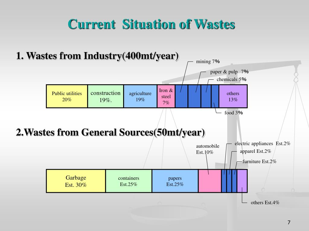 Current  Situation of Wastes