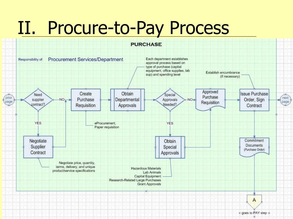 II.  Procure-to-Pay Process