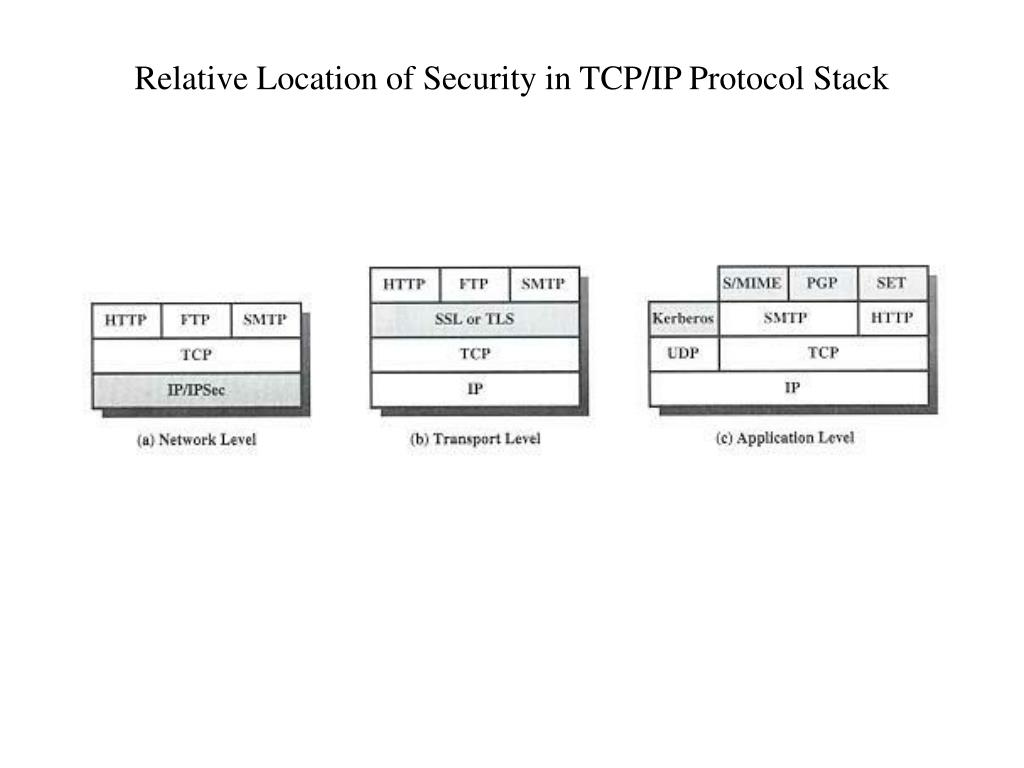 Relative Location of Security in TCP/IP Protocol Stack