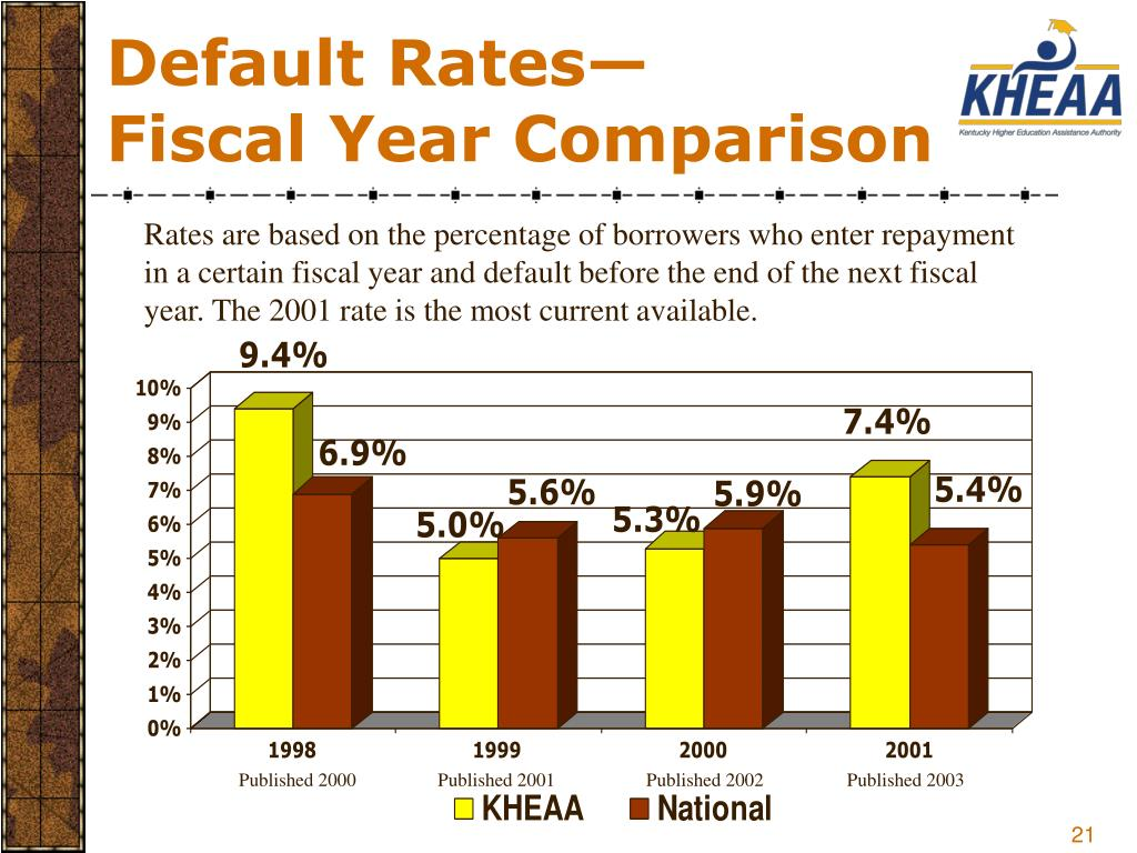 Default Rates—
