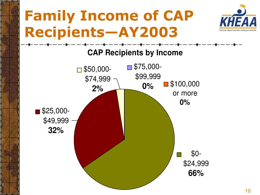 Family Income of CAP Recipients—AY2003