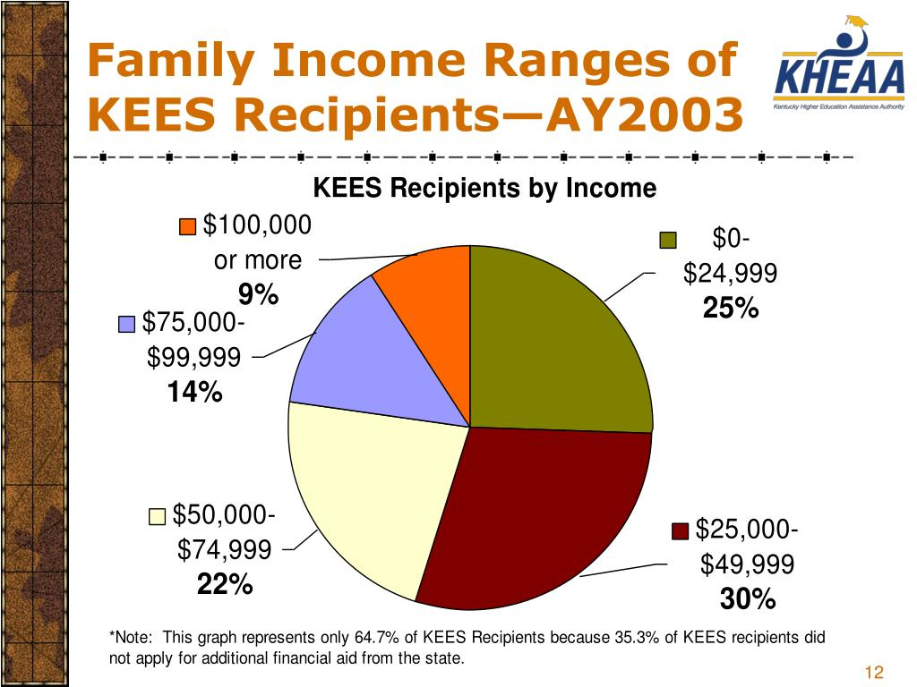 Family Income Ranges of KEES Recipients—AY2003