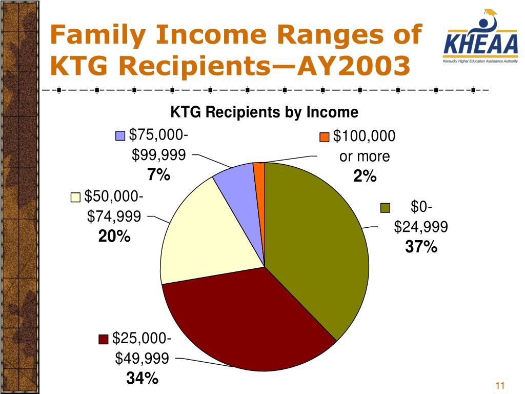 Family Income Ranges of KTG Recipients—AY2003