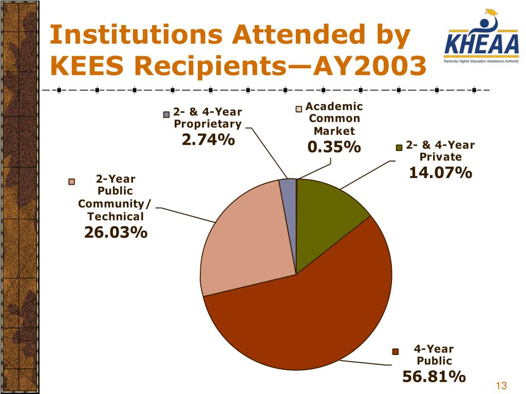 Institutions Attended by