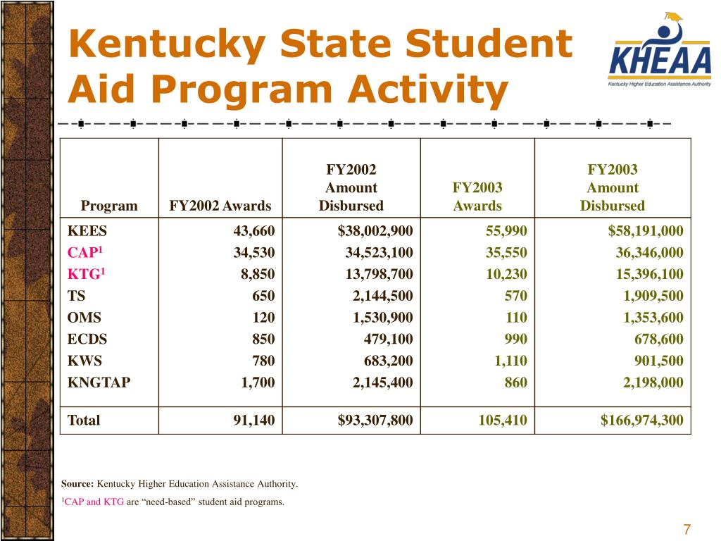 Kentucky State Student Aid Program Activity