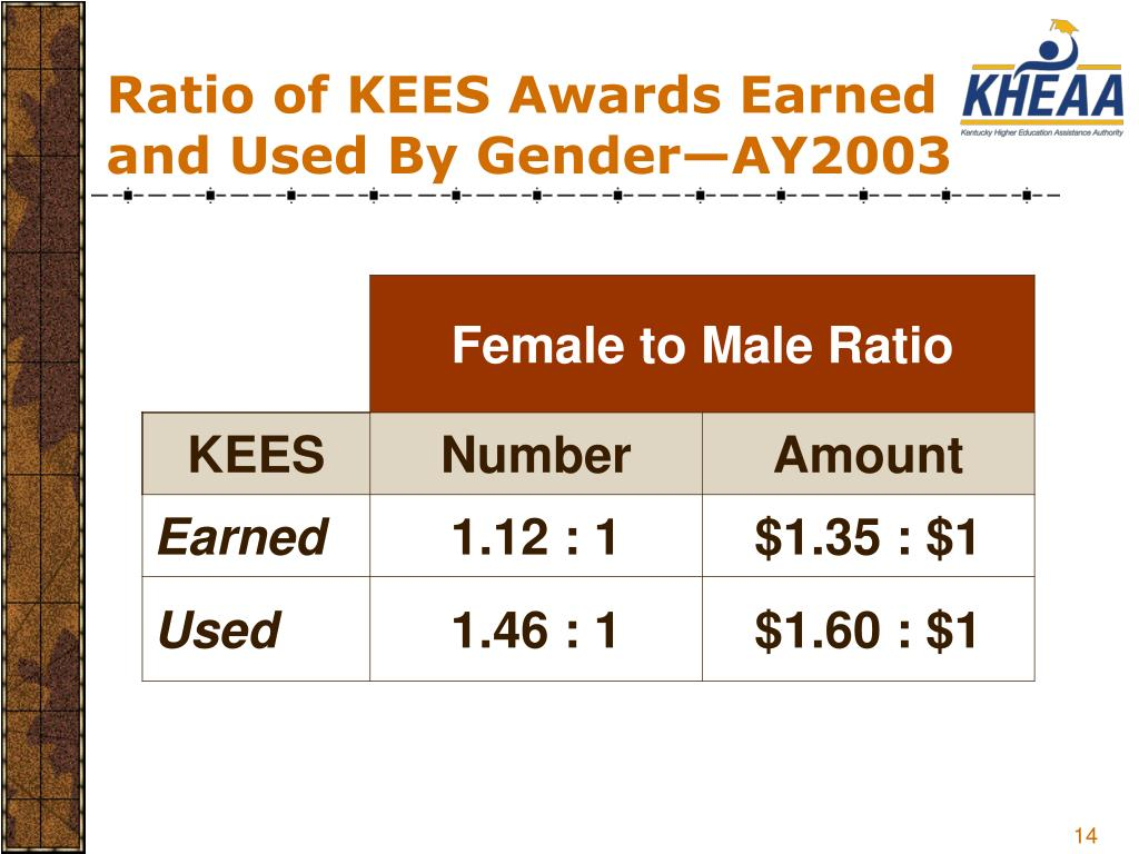 Ratio of KEES Awards Earned and Used By Gender—AY2003