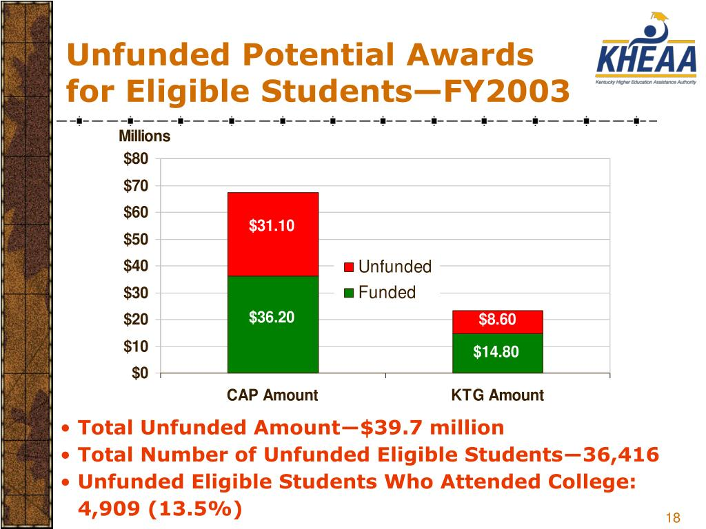 Unfunded Potential Awards for Eligible Students—FY2003