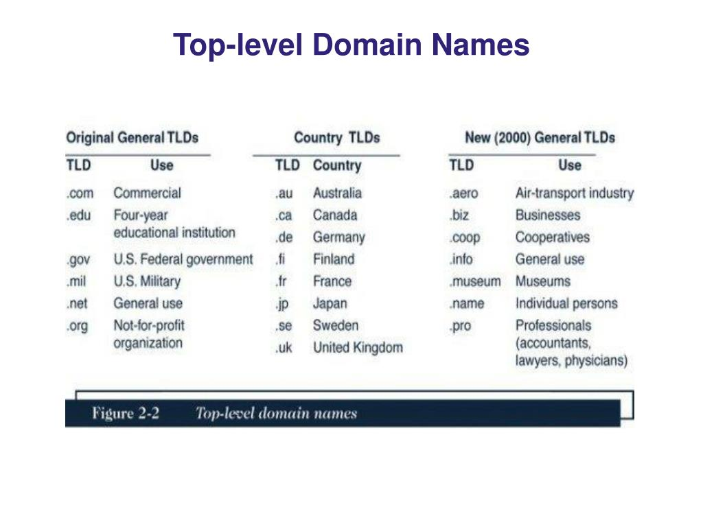 Top-level Domain Names