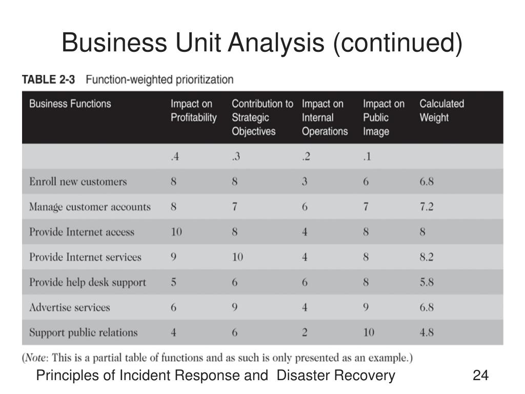 Business Unit Analysis (continued)