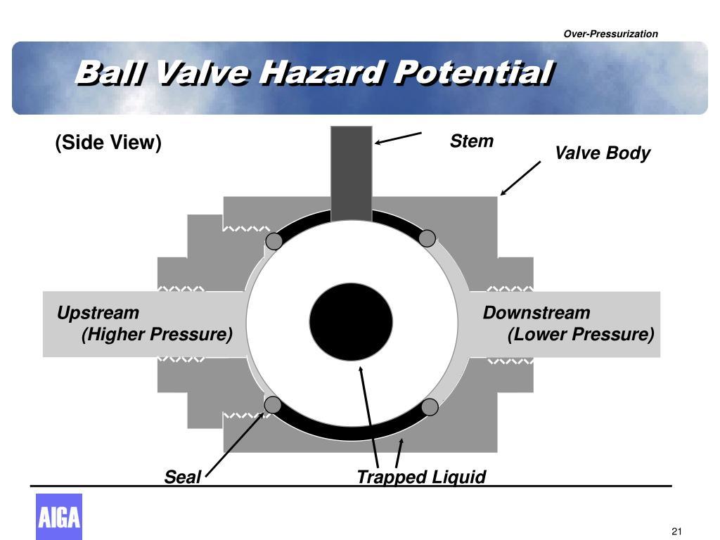 Ball Valve Hazard Potential