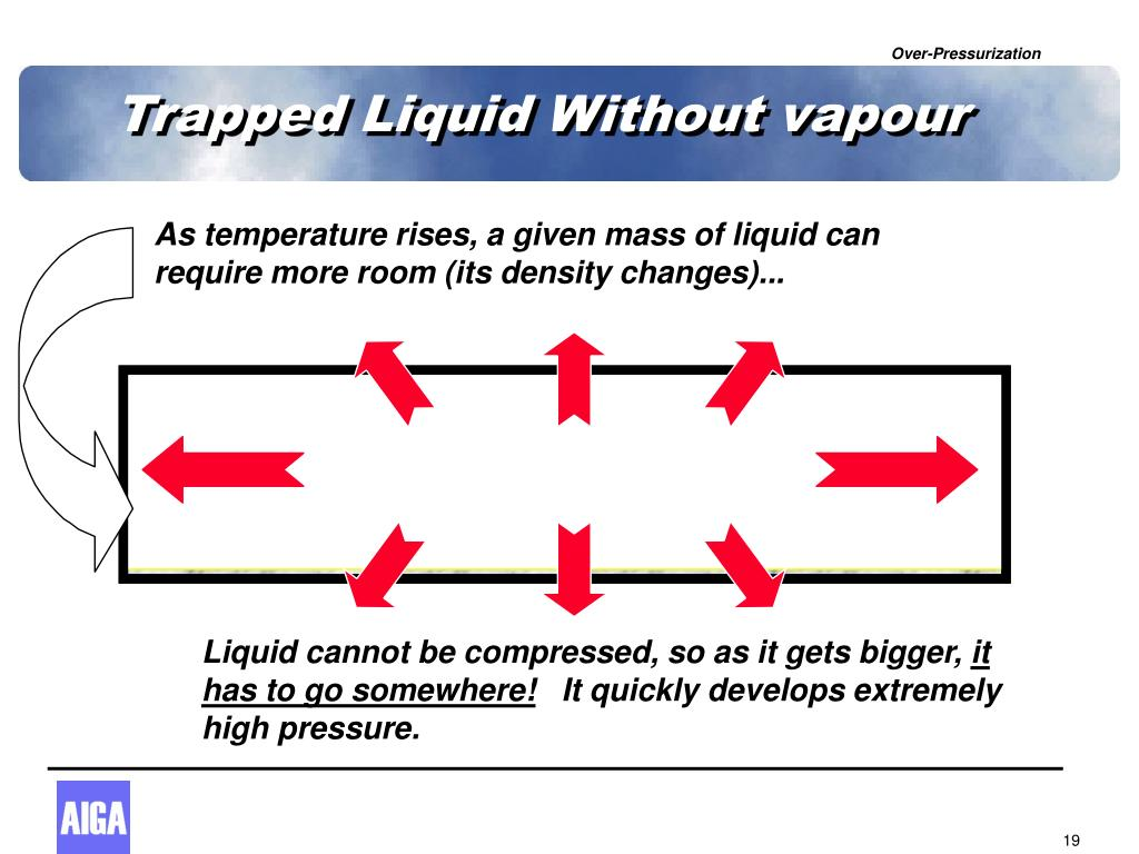 Trapped Liquid Without vapour