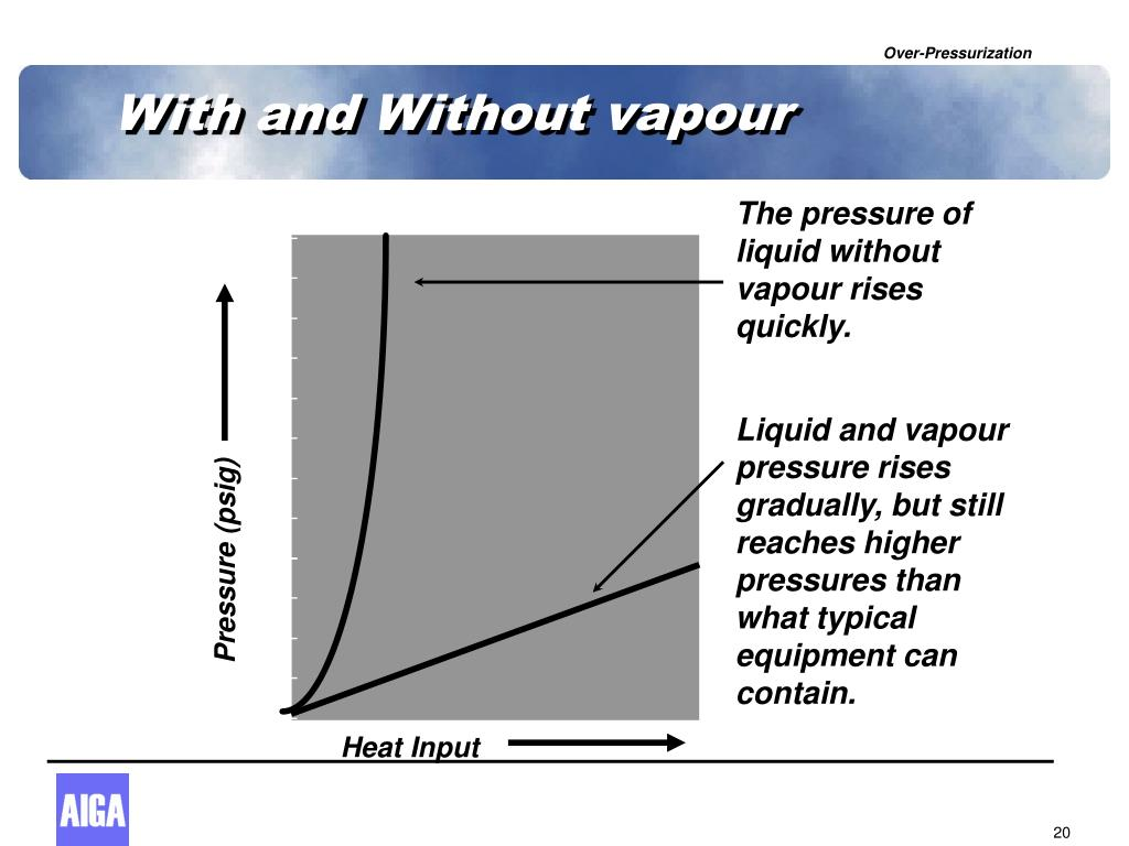With and Without vapour
