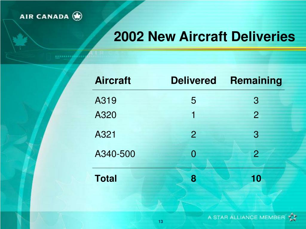 2002 New Aircraft Deliveries
