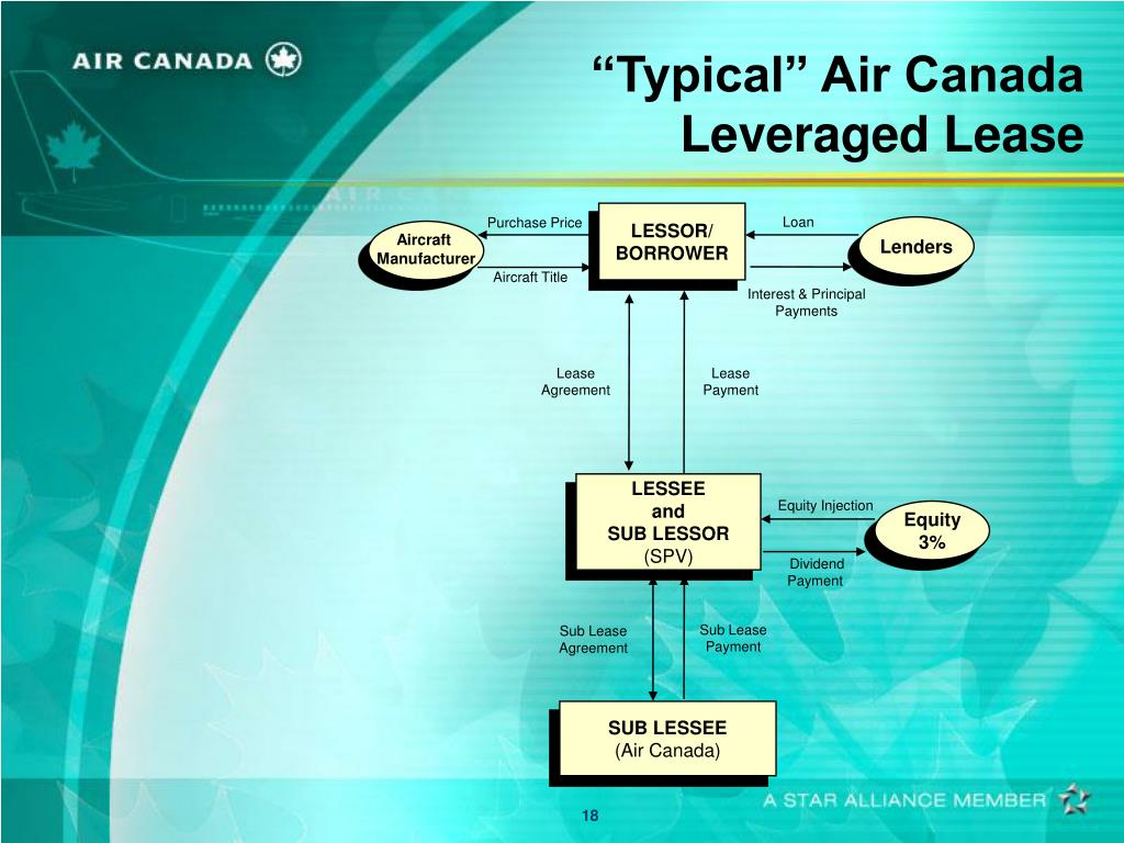 """Typical"" Air Canada Leveraged Lease"