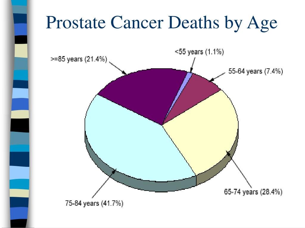 Prostate Cancer Deaths by Age