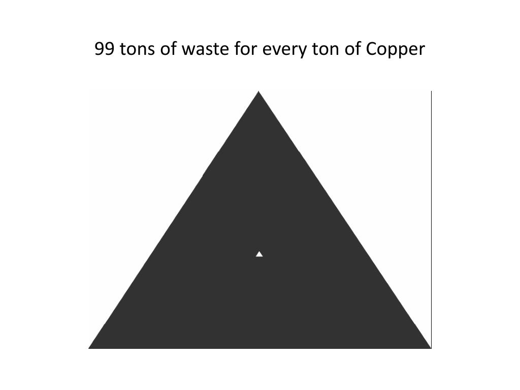 99 tons of waste for every ton of Copper