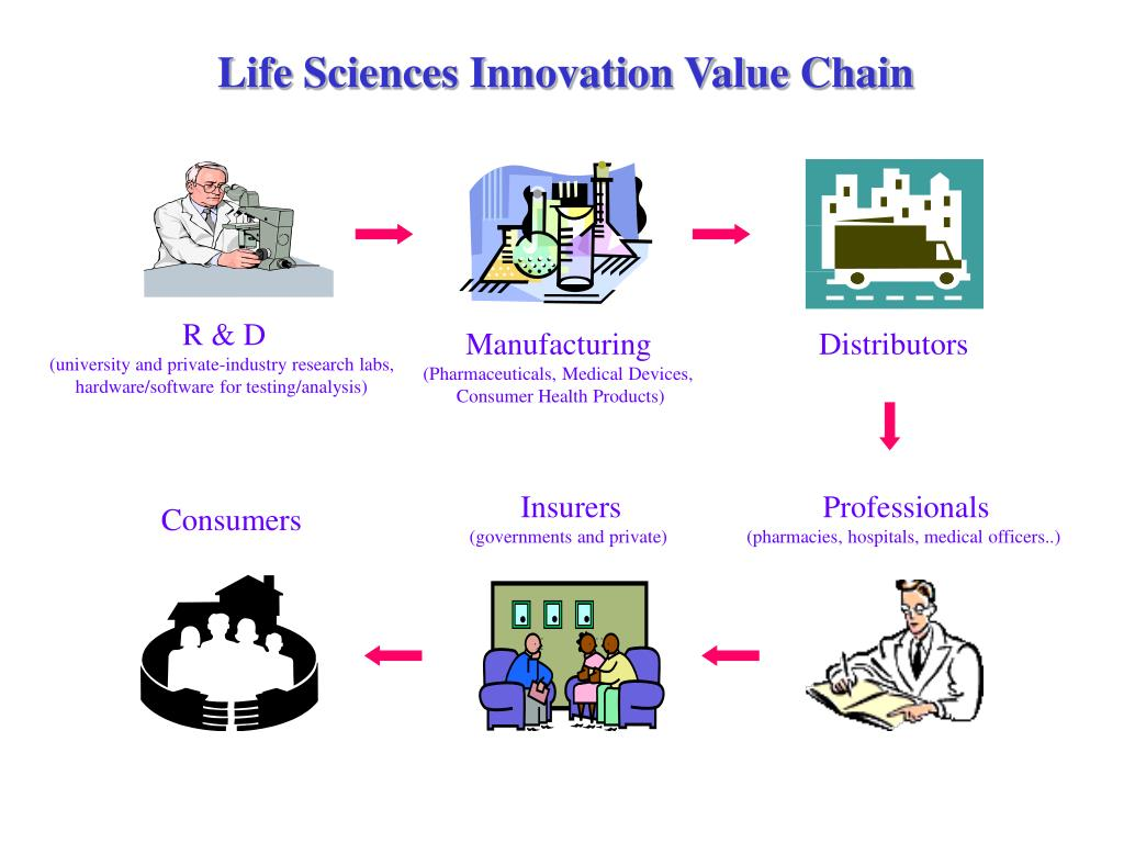 Life Sciences Innovation Value Chain