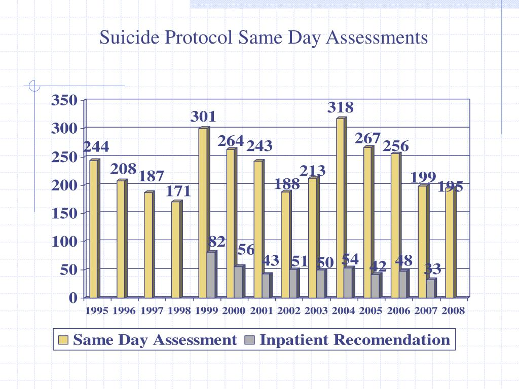 Suicide Protocol Same Day Assessments