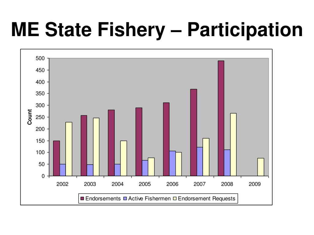 ME State Fishery – Participation