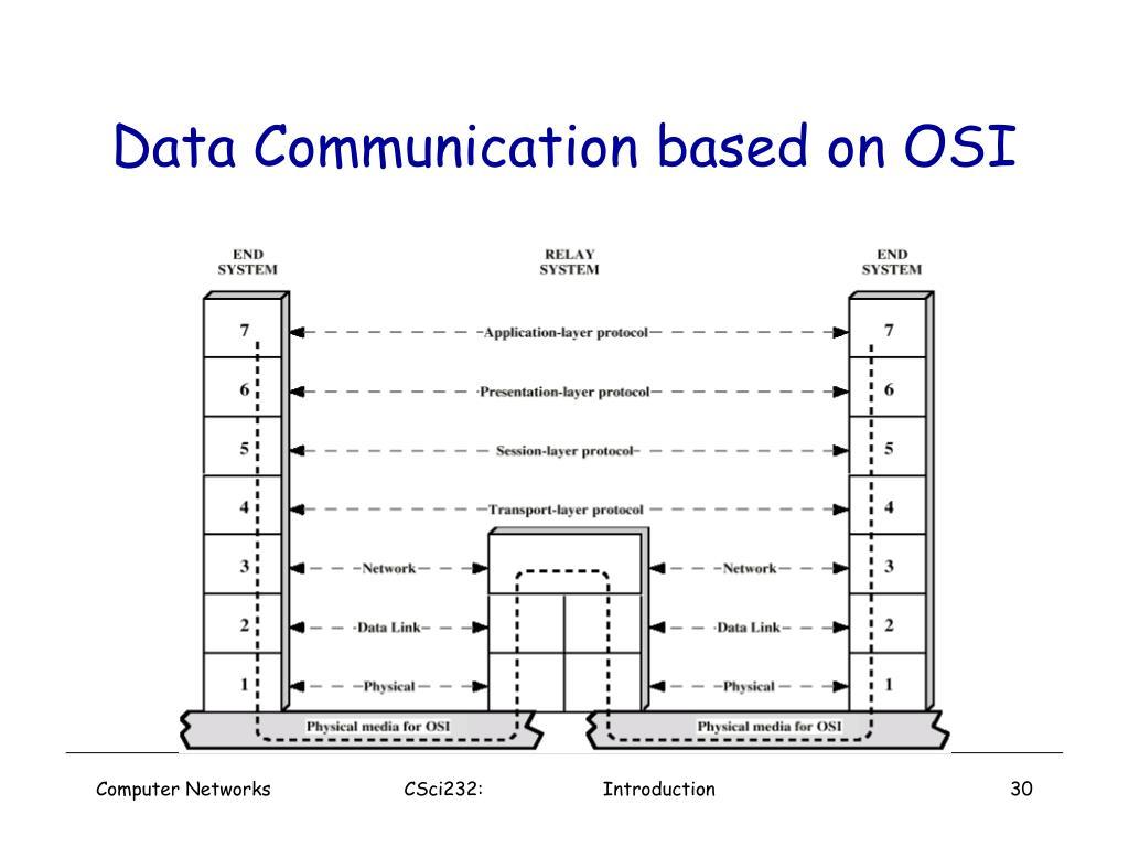 Data Communication based on OSI