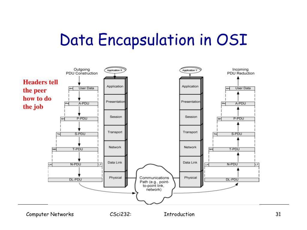 Data Encapsulation in OSI