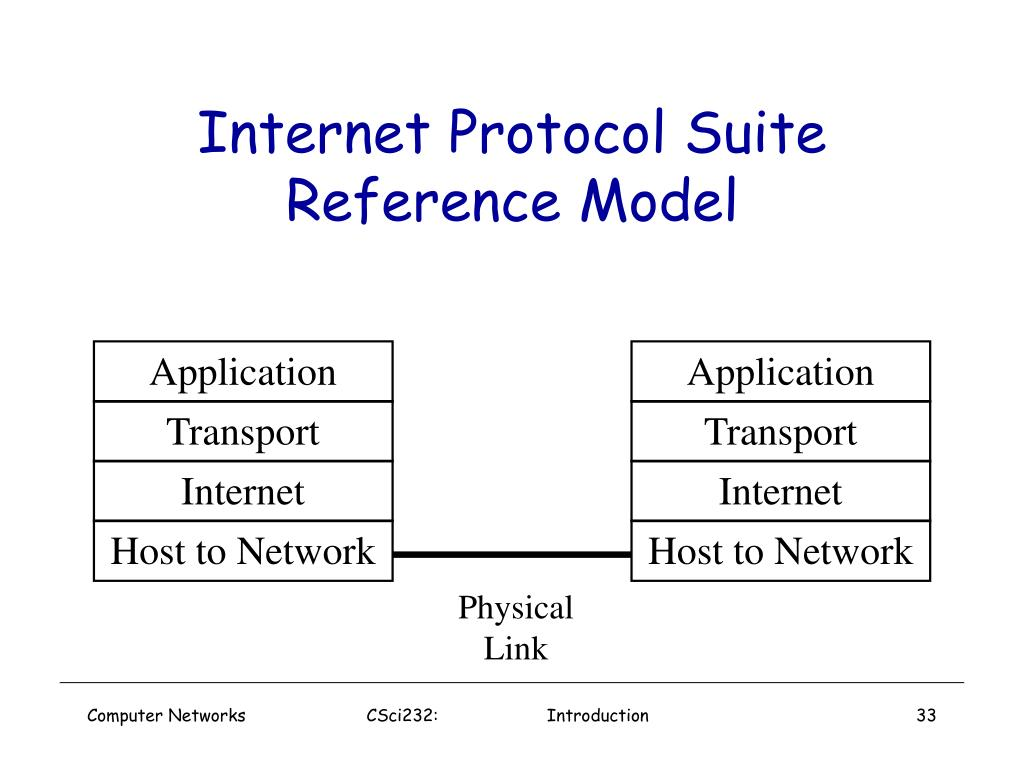 Internet Protocol Suite Reference Model