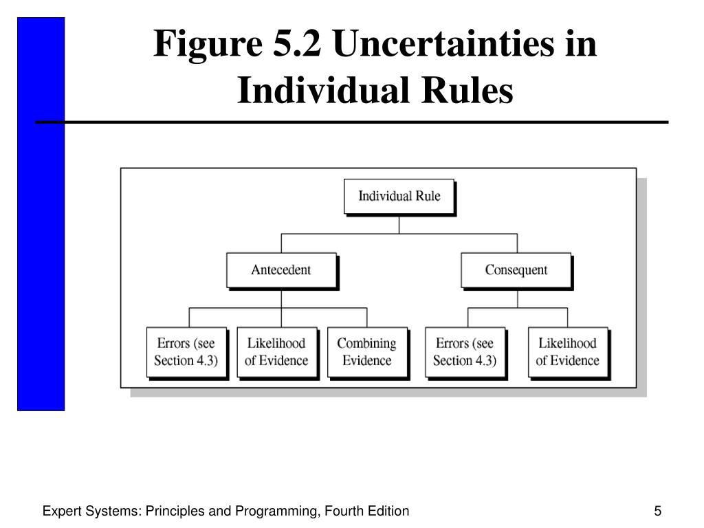 Figure 5.2 Uncertainties in Individual Rules