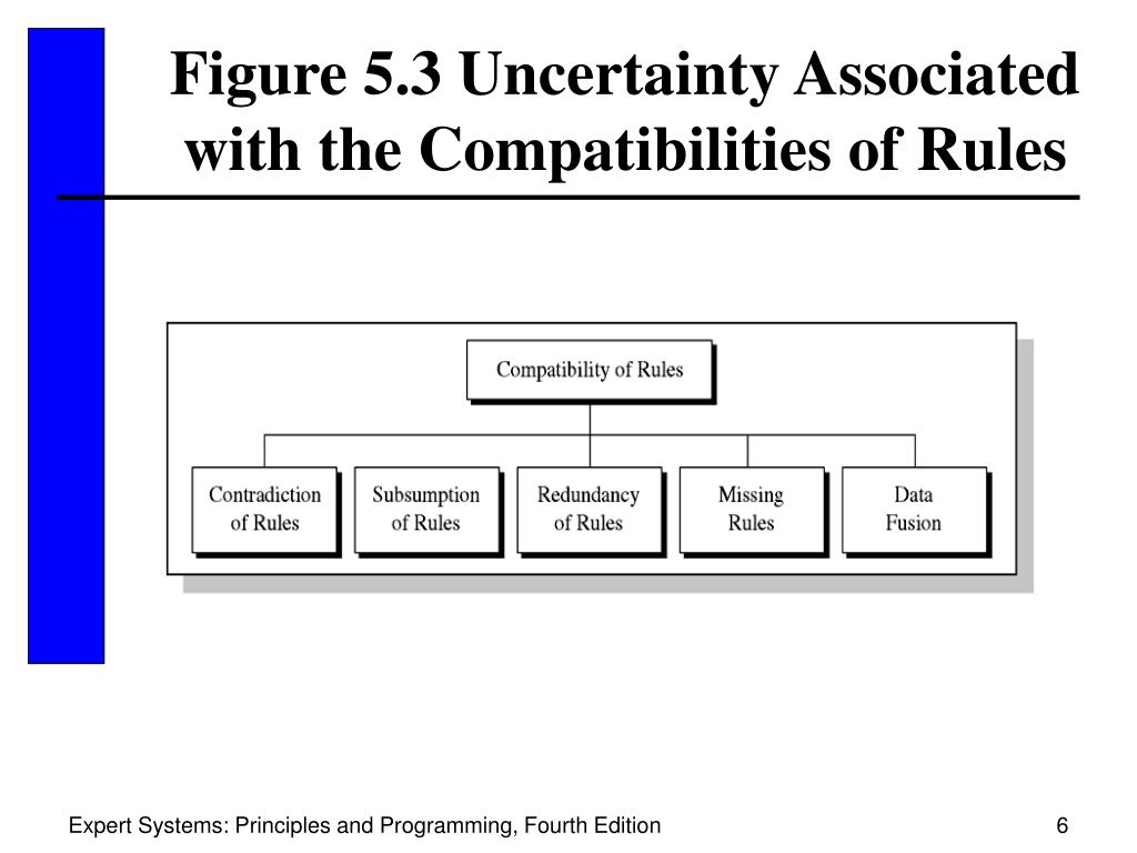 Figure 5.3 Uncertainty Associated with the Compatibilities of Rules