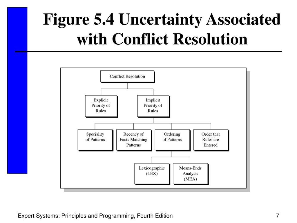 Figure 5.4 Uncertainty Associated with Conflict Resolution