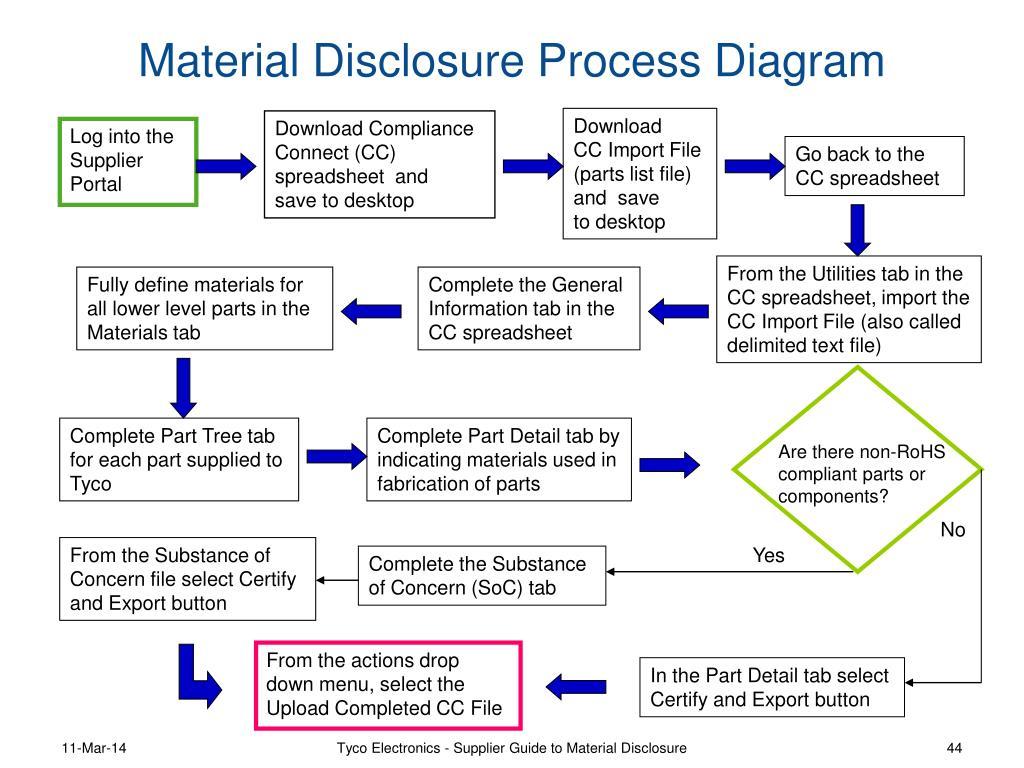Material Disclosure Process Diagram