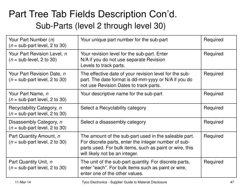 Part Tree Tab Fields Description Con'd.