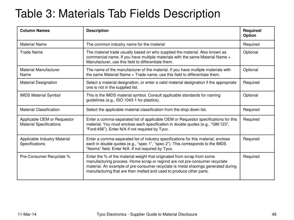 Table 3: Materials Tab Fields Description