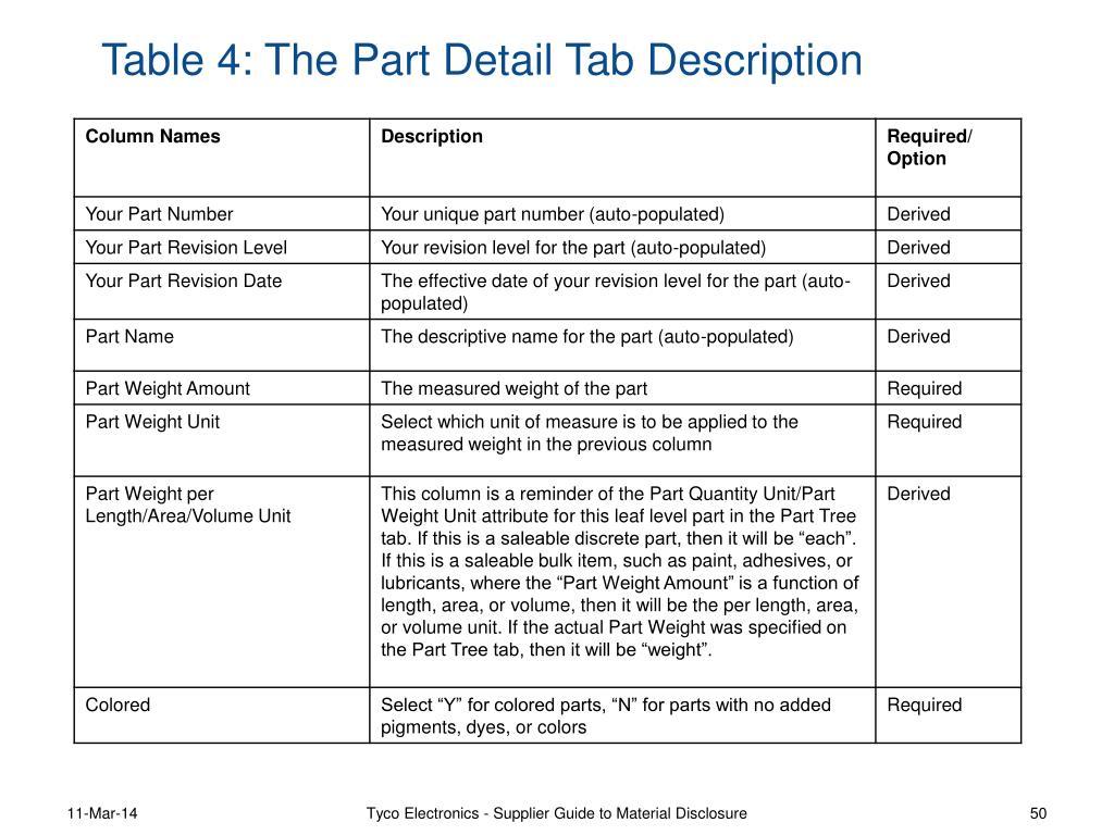 Table 4: The Part Detail Tab Description