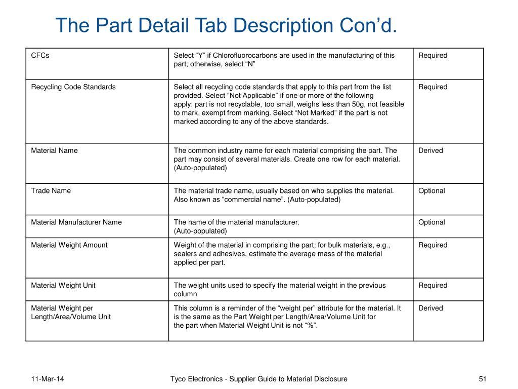 The Part Detail Tab Description Con'd.