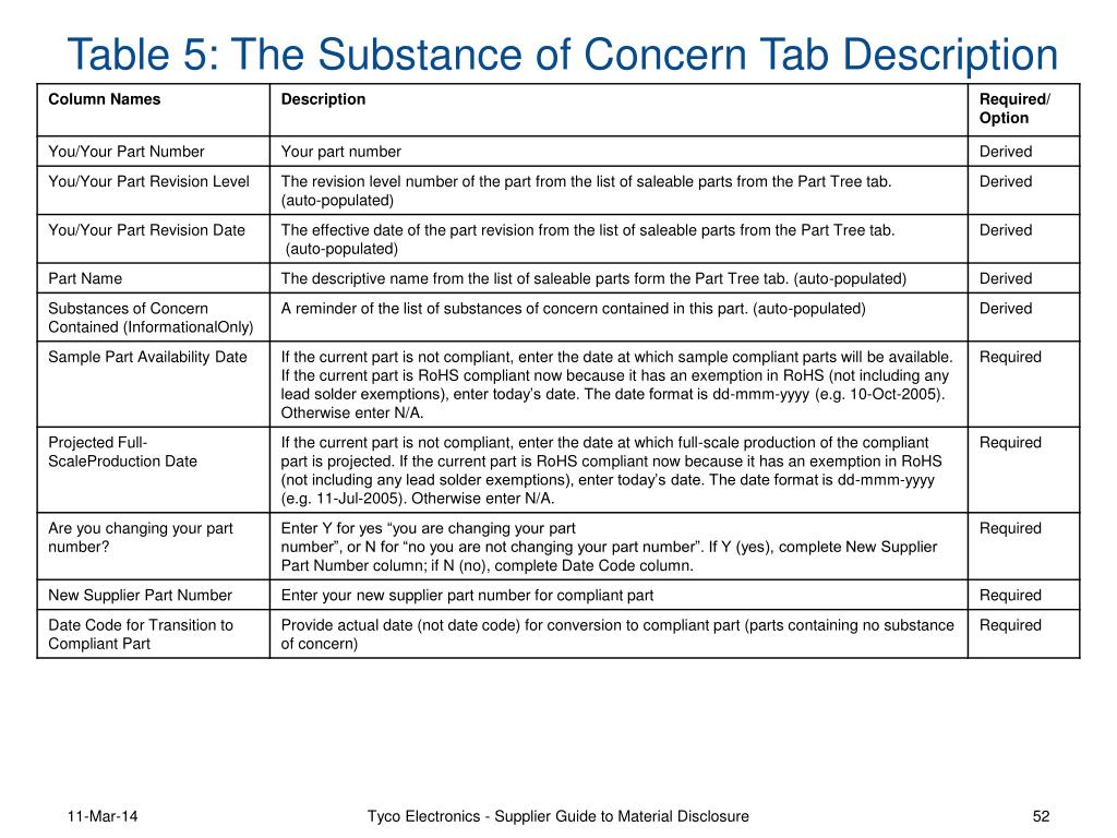 Table 5: The Substance of Concern Tab Description