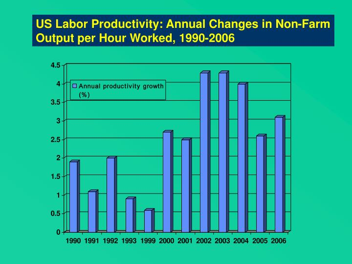 US Labor Productivity: Annual Changes in Non-Farm Output per Hour Worked, 1990-2006