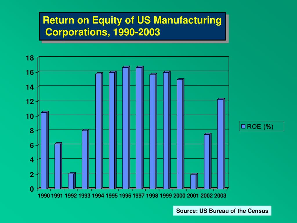 Return on Equity of US Manufacturing