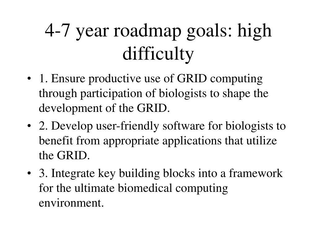 4-7 year roadmap goals: high difficulty