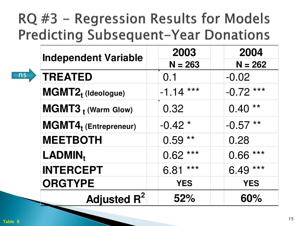 RQ #3 - Regression Results for Models Predicting Subsequent-Year Donations