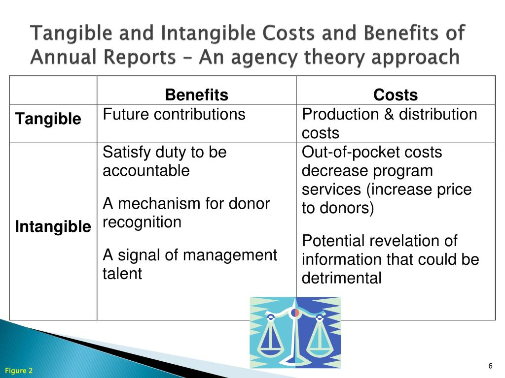Tangible and Intangible Costs and Benefits of Annual Reports – An agency theory approach