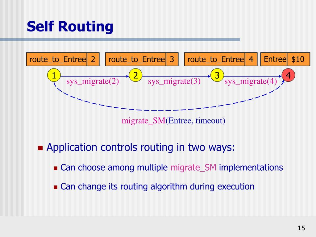 Self Routing