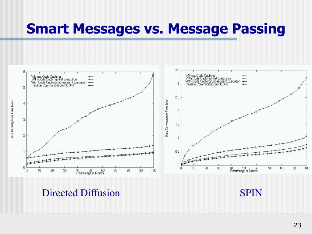 Smart Messages vs. Message Passing