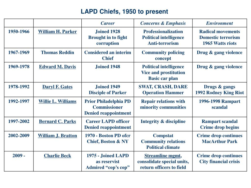 LAPD Chiefs, 1950 to present