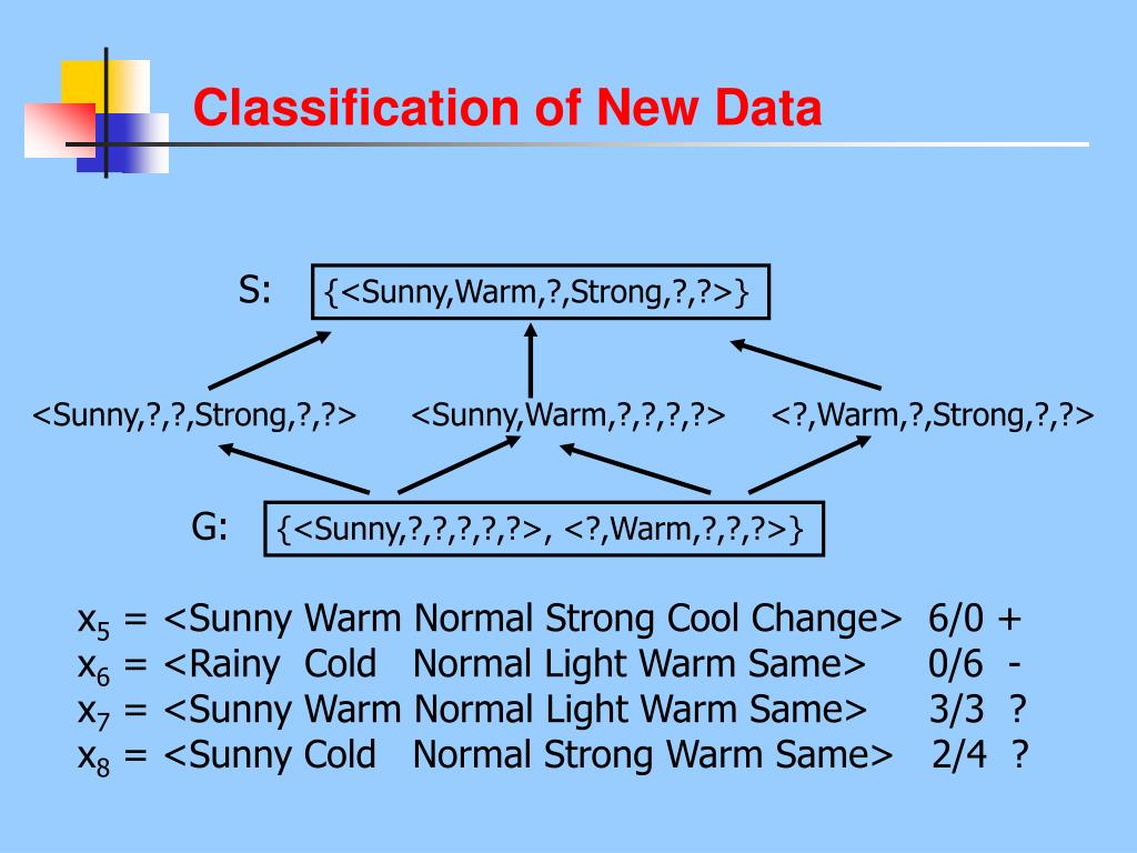 Classification of New Data